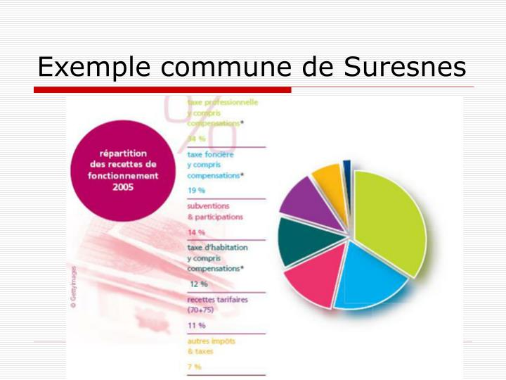 Exemple commune de Suresnes