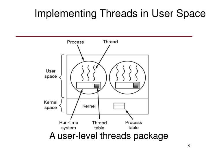 Implementing Threads in User Space