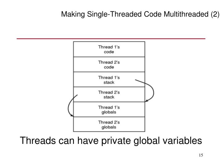 Making Single-Threaded Code Multithreaded (2)