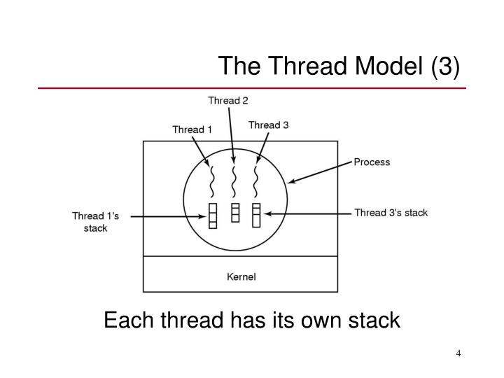 The Thread Model (3)