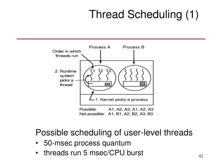 Thread Scheduling (1)