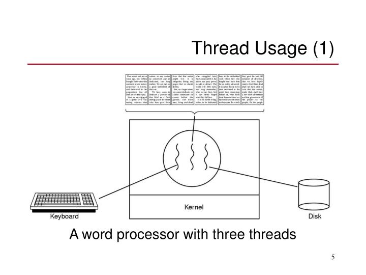 Thread Usage (1)