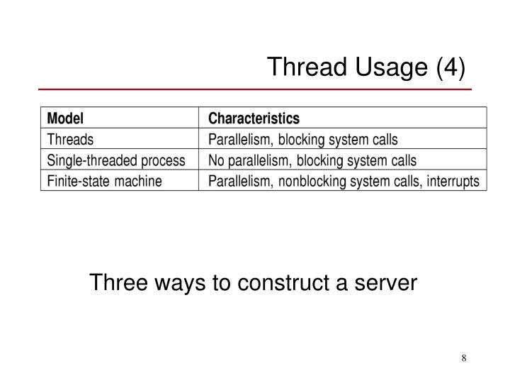 Thread Usage (4)