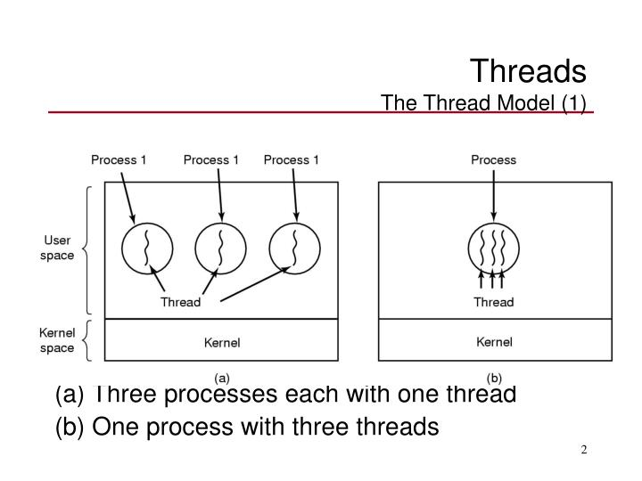 Threads the thread model 1