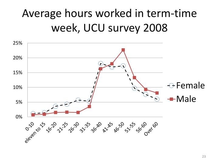 Average hours worked in term-time week, UCU survey 2008
