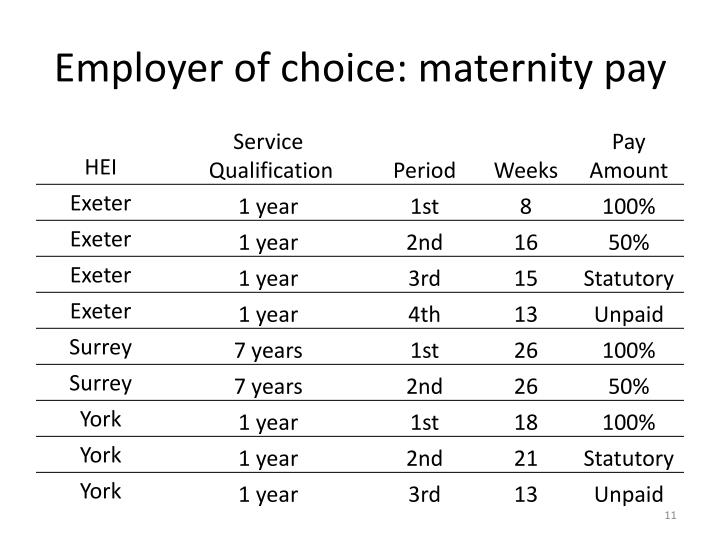Employer of choice: maternity pay
