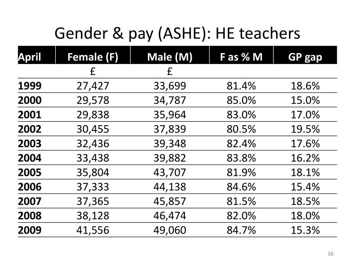 Gender & pay (ASHE): HE teachers