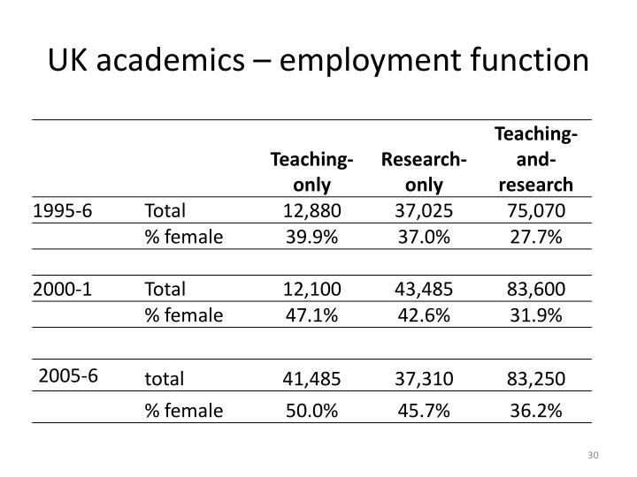 UK academics – employment function
