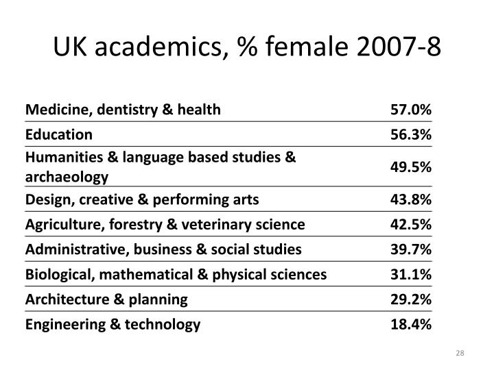 UK academics, % female 2007-8