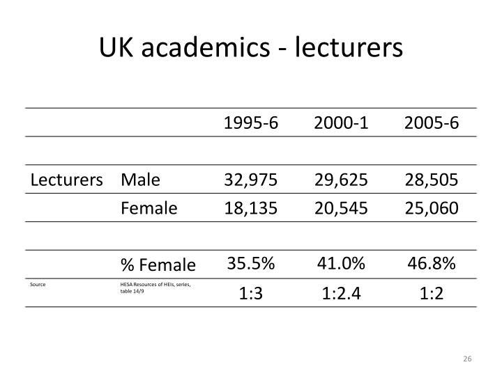 UK academics - lecturers
