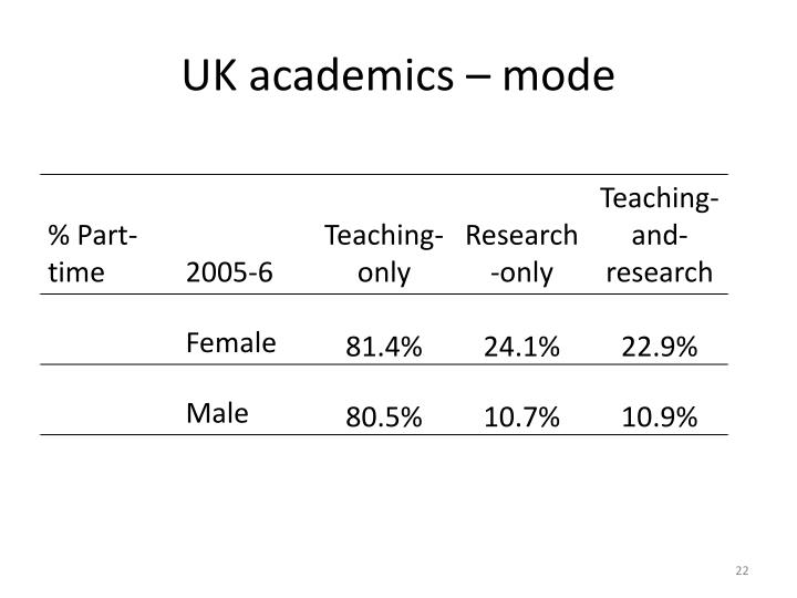 UK academics – mode
