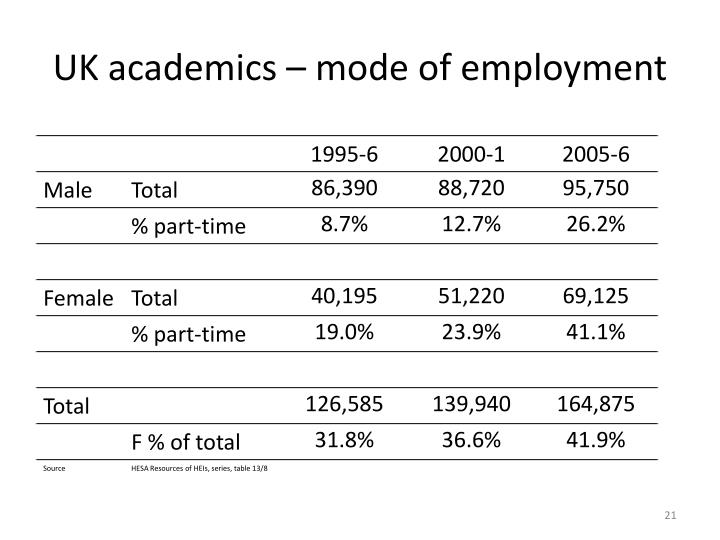 UK academics – mode of employment