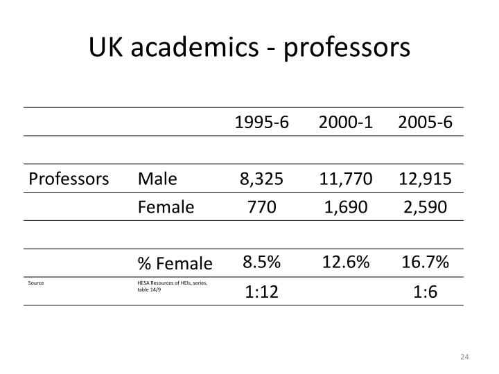 UK academics - professors