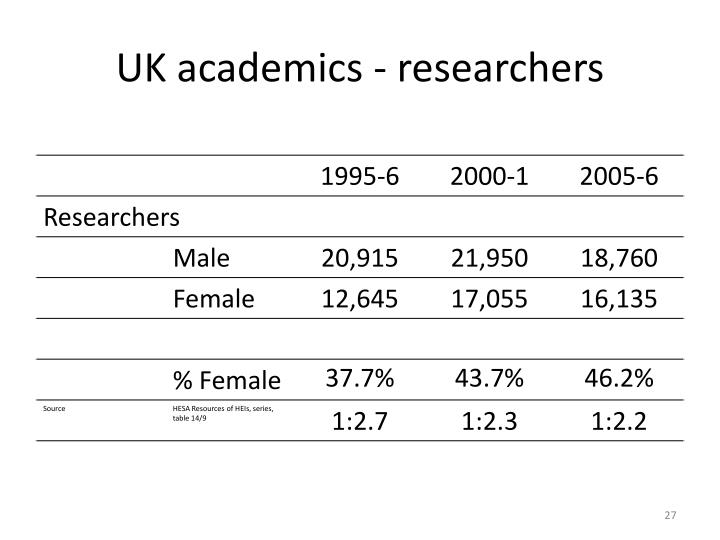 UK academics - researchers