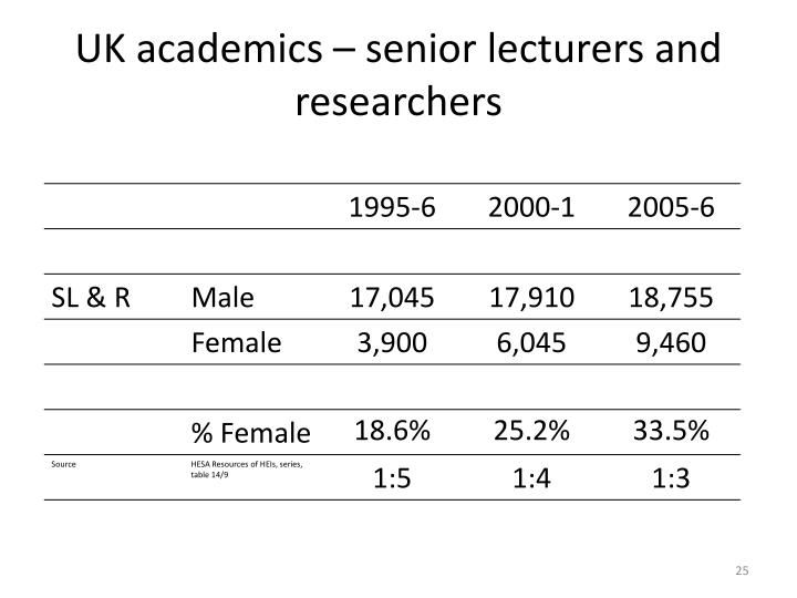 UK academics – senior lecturers and researchers