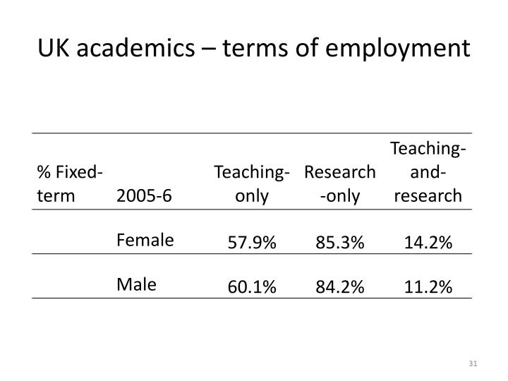 UK academics – terms of employment