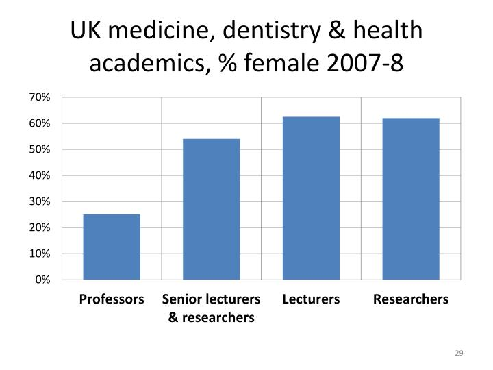 UK medicine, dentistry & health academics, % female 2007-8