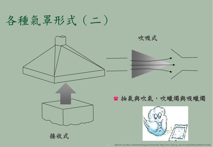各種氣罩形式(二)