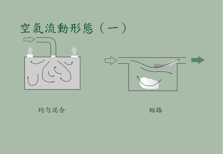 空氣流動形態(一)