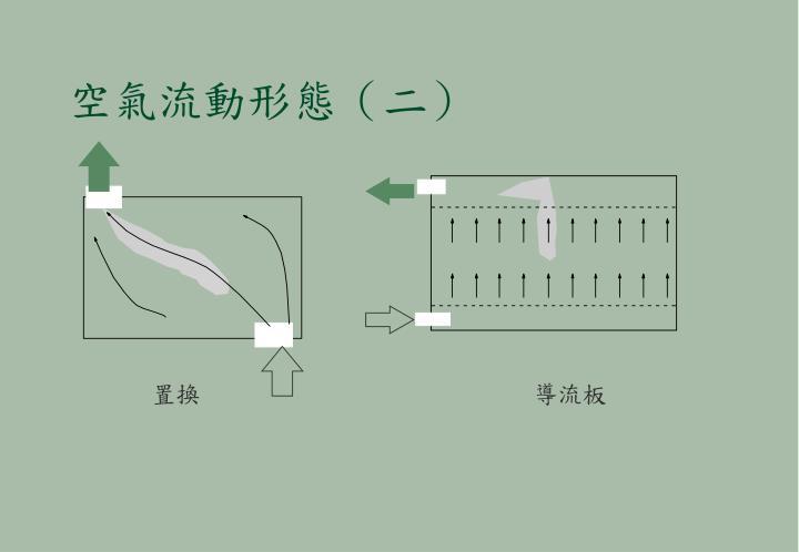 空氣流動形態(二)