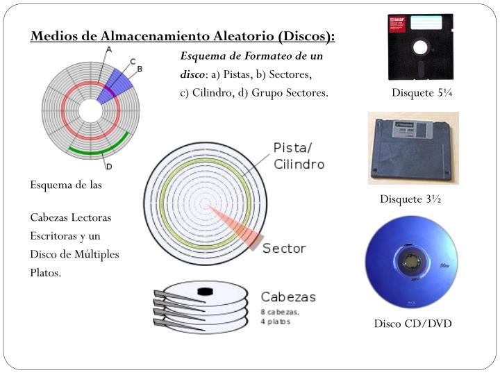 Medios de Almacenamiento Aleatorio (Discos):