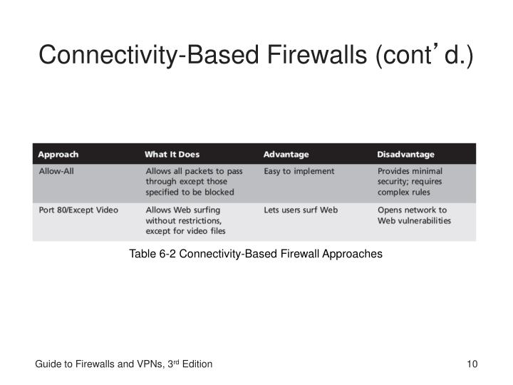 Connectivity-Based Firewalls (cont