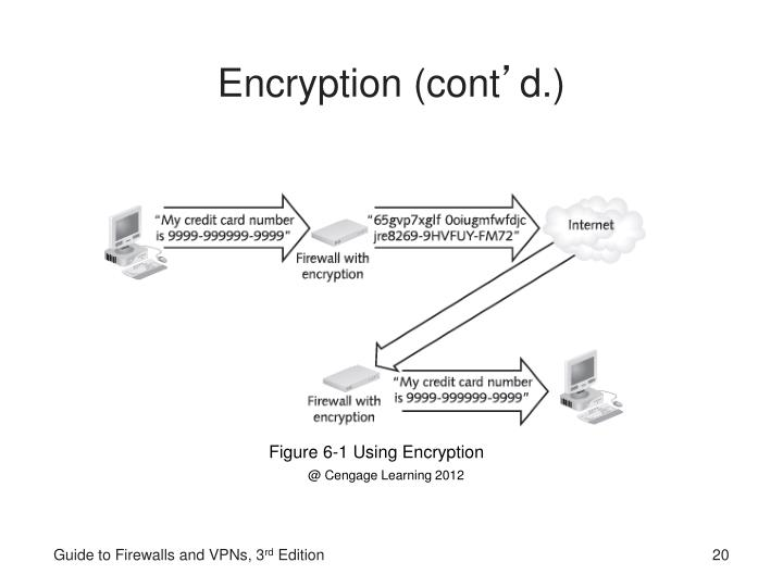Encryption (cont