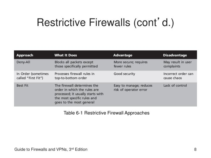 Restrictive Firewalls (cont