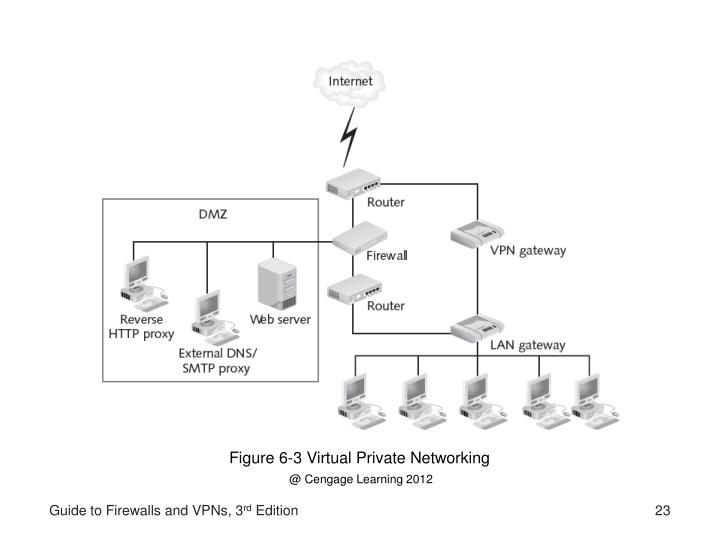 Figure 6-3 Virtual Private Networking