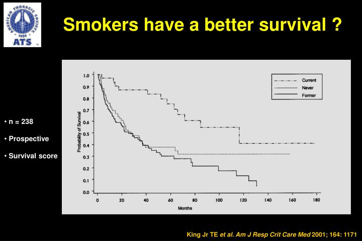 Smokers have a better survival ?