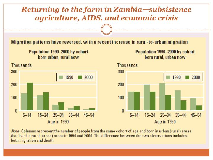 Returning to the farm in Zambia—subsistence agriculture, AIDS, and economic crisis