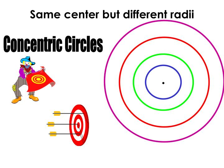 Same center but different radii