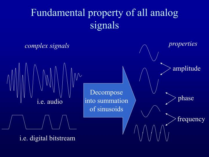 Fundamental property of all analog signals