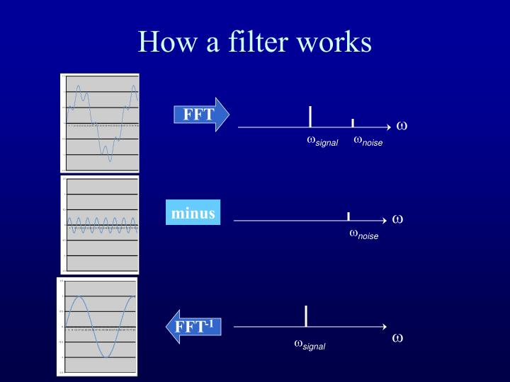 How a filter works