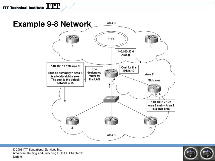 Example 9-8 Network