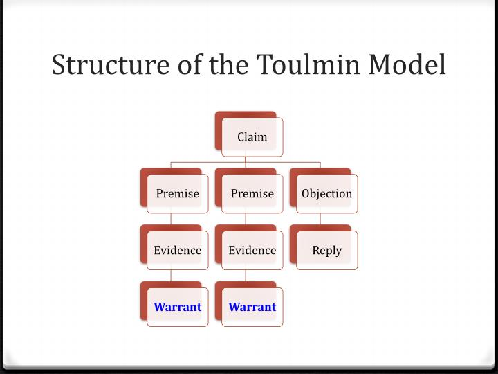 Structure of the Toulmin Model