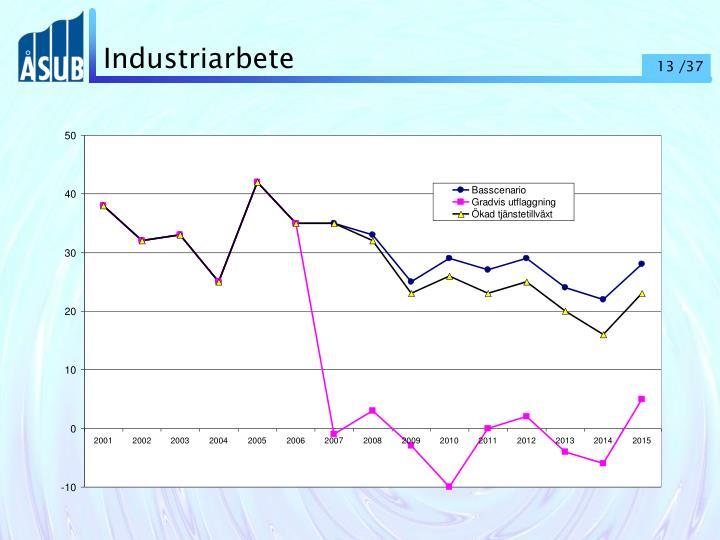 Industriarbete