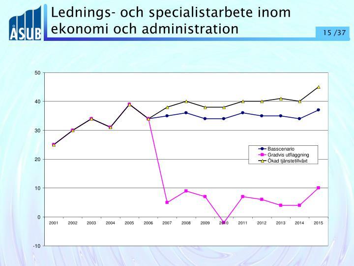 Lednings- och specialistarbete inom ekonomi och administration