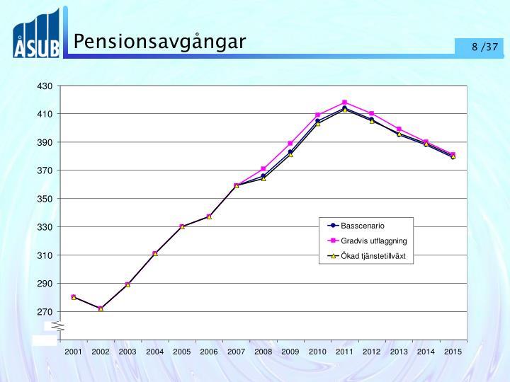 Pensionsavgångar
