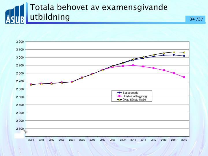 Totala behovet av examensgivande utbildning