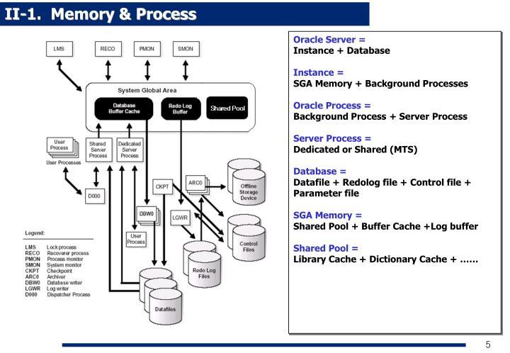 II-1.  Memory & Process