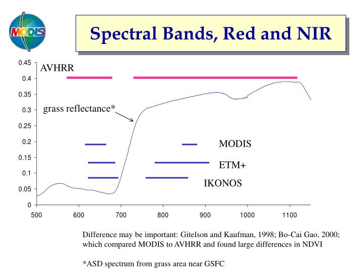 Spectral Bands, Red and NIR