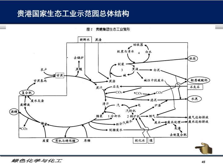 贵港国家生态工业示范园总体结构