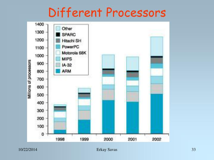 Different Processors