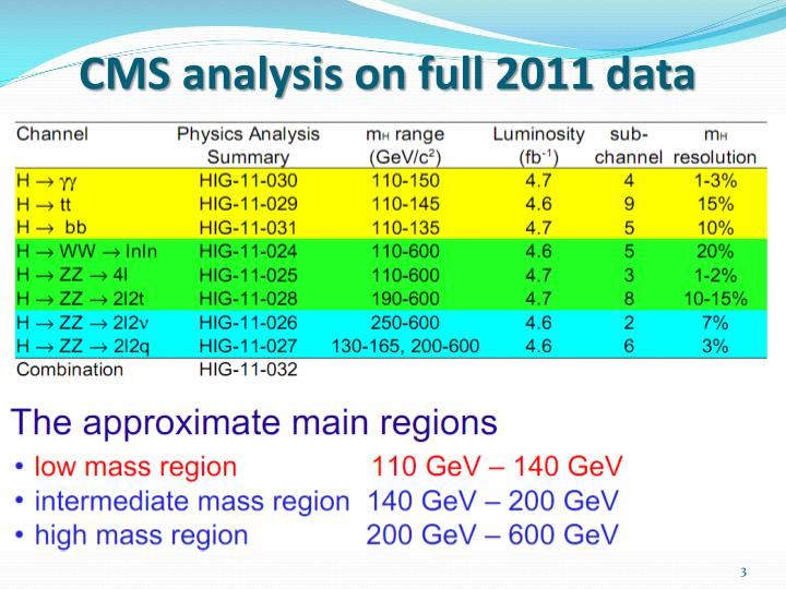 Cms analysis on full 2011 data