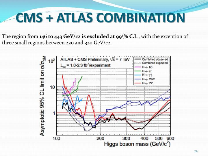 CMS + ATLAS COMBINATION