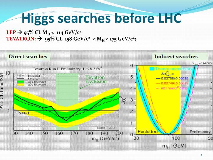 Higgs searches before lhc
