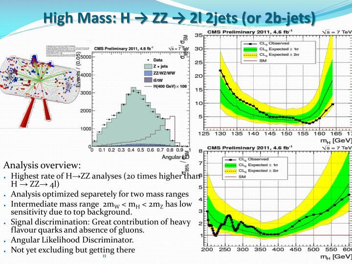 High Mass: H
