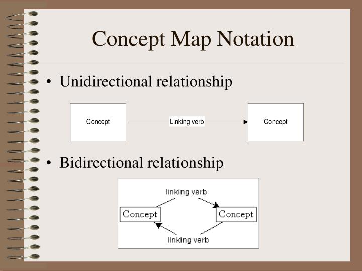 Concept Map Notation