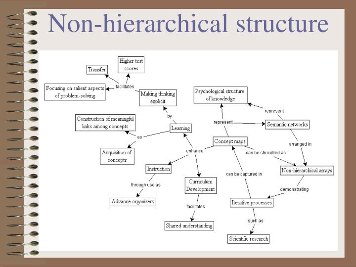 Non-hierarchical structure